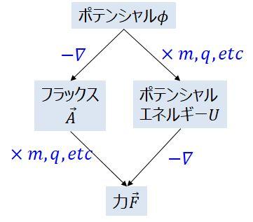ポテンシャル、フラックス、ポテンシャルエネルギー、力の関係