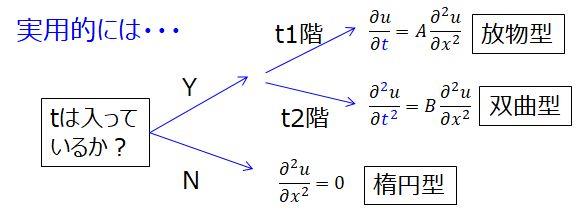 2階偏微分方程式のタイプを簡易的に判別する方法